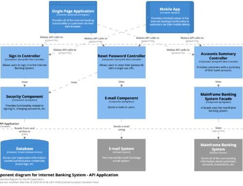 [FORMATION VIDÉO] Le méta-modèle – Partie 5 : Comment communiquer plus efficacement ?